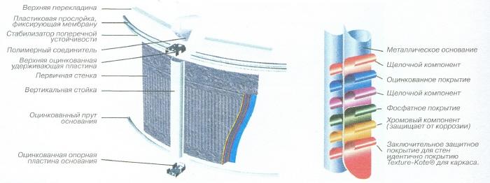 Защитное покрытие стенок бассейна