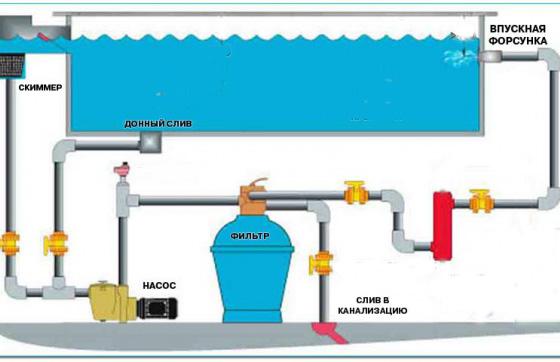 Схема фильтрации бассейна.