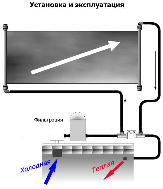 Схема установки. Солнечный