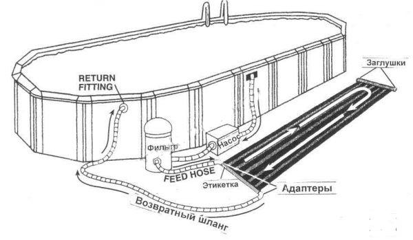 Схема установки солнечного
